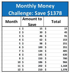 Fifteen 52 Week Money Saving Challenges (something for every budget!) - Finance tips, saving money, budgeting planner 26 Week Savings Plan, 52 Week Money Challenge, Savings Challenge, Challenge Ideas, Ways To Save Money, Money Saving Tips, Money Tips, Budgeting Money, Money Planner