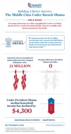 Too many Americans are either struggling for work or working harder for less.    Under Barack Obama, America's middle class has been pushed to the brink. #Mitt2012 #Obama2012