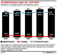 We Expect 7.4 Million New Digital Buyers in 2020 as Pandemic Alters Behaviors - eMarketer Trends, Forecasts & Statistics Marketing Data, Digital Marketing Strategy, Alters, Terms Of Service, Behavior, Statistics, Trends, Daily Diary, Screens