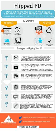 Flipped classroom learning for professional development.