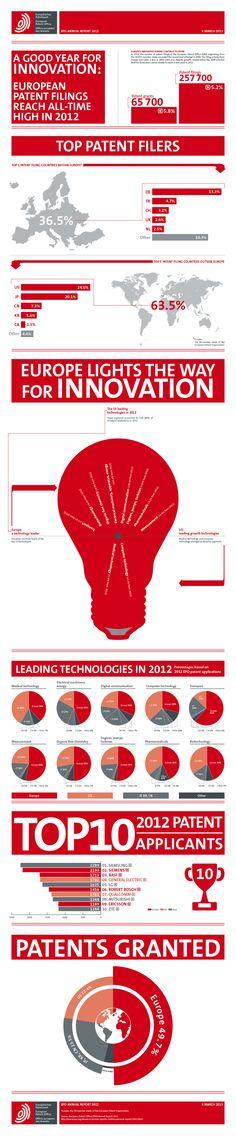 Presentaciones de patentes en Europa alcanza un máximo histórico en 2012