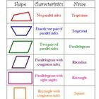 An excellent resource to hand out to the students when teaching about types of Quadrilaterals.  It can be used with my Quadrilateral Booklet Projec...