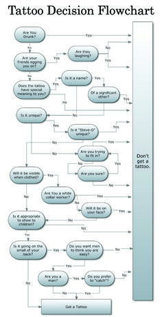 everyone should go through this before getting a tattoo- hahaha no regrets.........