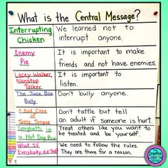 Central Message Anchor Chart mit Back to School Classroom Management Books! Anchor Charts First Grade, Reading Anchor Charts, Anchor Books, 3rd Grade Classroom, School Classroom, Classroom Ideas, Classroom Organization, Management Books, Classroom Management