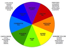 Four sector 'colour energies' model for understanding unique individual preferences from Scotland based Insights Discovery. Overlayed on Transpersonal Psychologist and founder of color psychology Carl Jung's 8 sector behavioral color map .