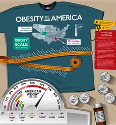Today's infographic takes a look into one of the American people's worst addictions: obesity. Everyone knows that obesity in the United States has become one of the nation's worst cultural developments in the past few decades, but for all of the Carb Cycling Diet, Universal Nutrition, Nutrition Tracker, Childhood Obesity, Argumentative Essay, English Study, Public Health, Fat, The Unit