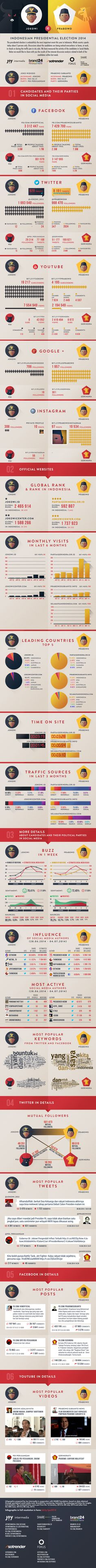 INDONESIAN PRESIDENTIAL ELECTION 2014 – INFOGRAPHIC