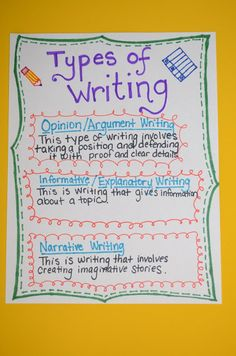 Types of Writing Poster. Great resource!
