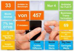 Digital Transformation: Performance & Verständnis sind weiterhin Mangelware. Ausreichende Leistungen bieten nur 33 IT-Anbieter: Gerade mal 7 % aller relevanten IT-Anbieter in Deutschland spielen für Kunden im Kontext ihrer aktuellen digitalen Transformation eine Rolle.   #Dienstleistungen #digitale Transformation #Full IT Business Transformation #IT-Anbieter #Sourcing-Prozesse