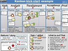 Kanban examples More here: http://www.amazon.com/Agile-Project-Management-Transforming-collaborative-ebook/dp/B00M9GQIEU #agile #project #management