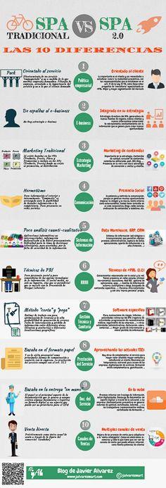 10 diferencias entre un SPA tradicional y uno 2.0. #infografia