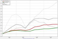 Eine sinnvolle Empfehlung diese Fonds zu tauschen ? Rot: Jyske Fonds - Grün: Sauren Fonds - Schwarz und Grautöne: unterschiedliche Aktienindizes  Ausführliche Informationen hier : http://wp.me/p2lBDU-Bj