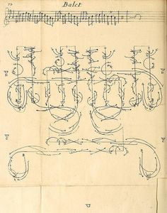 Collection of Dances in Choreography Notation (1700) | The Public Domain Review