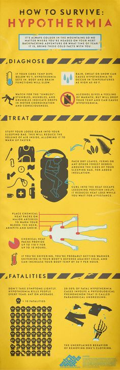 How to Diagnose and Survive Hypothermia - Remember to cover our head too.