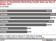 Email inboxes worldwide receive the largest influx of email marketing material on Tuesdays, according to an October 2013 study by GetRespons...