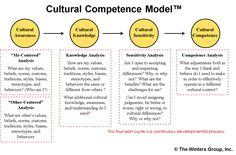 cultural competence essay Resources for Health Professionals - Clinician's Guide to Cultural . Cross Cultural Communication, Effective Communication, Cultural Identity, Cultural Diversity, Diversity In The Classroom, Cultural Competence, Intercultural Communication, Essay Questions, Academic Writing