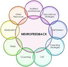 neurofeedback | Neurofeedback | LANC UK