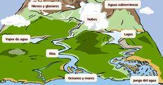 LOS ESTADOS DEL AGUA                             ACTIVIDAD 1               ... Comic Books, Map, Comics, Cover, Blog, Lakes, Clouds, Activities, Comic Strips