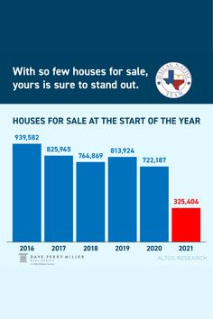Home inventory is at a record low 📉 With so few houses for sale right now 🤯 yours is sure to stand out when you sell this spring 📲 DM us to learn why low inventory is making this an incredible time to sell your house. Home Inventory, Selling Your House, Real Estate News, Dallas, Houses, The Incredibles, Things To Sell, Learning, Spring