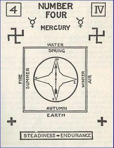 #astrology #numerology