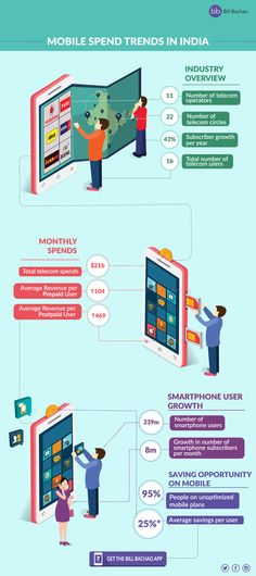 Here's a quick sneak peek into India's Telecom landscape. From the current 1.01 billion telecom users in India, 239 million are smartphone users. And this number of smartphone subscribers is steadily increasing by over 8 million per month at a whopping growth rate of 43.23%.