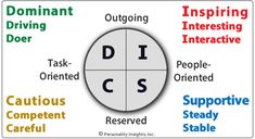 I am not a big fan of the DISC assessment tool. I have yet to see it be used effectively though I am sure that some have. Most companies that I have had experience with use it to project a progressive image. Used right it can be a good coaching tool for employee development and team formation and development. The DISC should not be used to select employees (in my opinion).