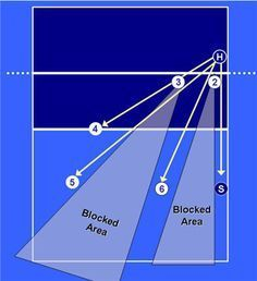 volleyball base defense left side attack diagram if there is a hole in the block if your Middle Blocker is late. Volleyball Training, Volleyball Skills, Volleyball Practice, Volleyball Tournaments, Volleyball Outfits, Volleyball Workouts, Play Volleyball, Volleyball Quotes, Coaching Volleyball