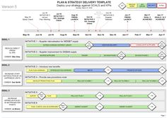 The Visio Strategy Roadmap Template is the perfect Strategic Communication plan - Business Change, KPI, Initiatives, Timeline - all with a stylish design. Business Plan Template, Report Template, Ppt Template, Best Templates, Resume Templates, Business Goals, Business Planning, Business Analyst, The Plan