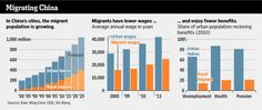 China's growing migrant population earn lower wages and enjoy fewer benefits than urban hukou International Migrants Day, Economics, Benefit, Bar Chart, Finance, December, Graphics, China, Urban