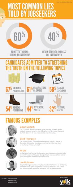 Lies Infographic|40% of jobseekers provide false info on their applications |90% of firms that test job applicants say they will not hire job seekers when pre-employment testing finds them to be deficient in basic skills