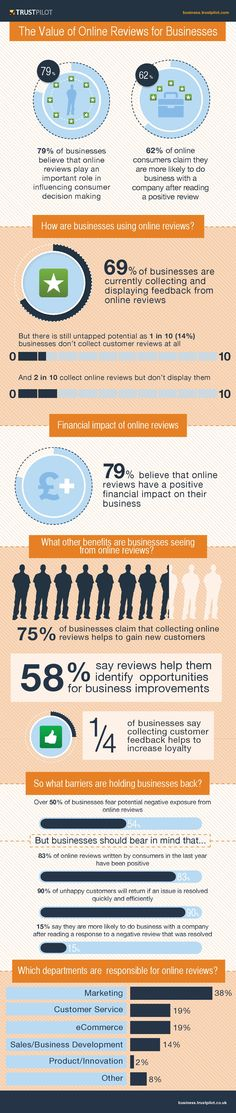 Infographic – Customer Reviews Can be Valuable for Your Business.  Online review platform provider Trustpilot teamed up with research and insight firm Econsultancy examine the voice of the customer and how businesses use reviews. According to the study, 79% of businesses think online reviews play an important role in consumer decision making, and they're right.  62% of online consumers said they were more likely to do business with a company if they read a positive review.