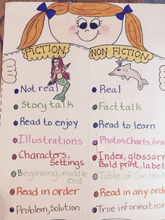 30 Awesome Anchor Charts to Spice Up Your Classroom – Bored Teachers charts kindergarten Anchor Charts First Grade, Kindergarten Anchor Charts, Writing Anchor Charts, Kindergarten Reading, Teaching Reading, Grammar Anchor Charts, Spanish Anchor Charts, Library Lessons, Reading Lessons