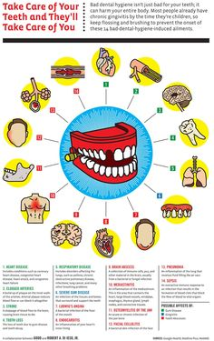 Bad dental hygiene can harm your entire body. Here are 14 ailments associated with neglecting your oral health. #oralhygiene