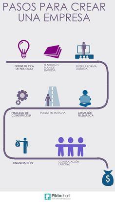 CREACIÓN DE EMPRESA | @Piktochart Infographic