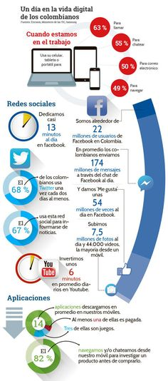 Así es un día en la vida del internauta colombiano - Marketing - El Universo - Noticias de Colombia