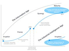 Welcome to the Industrial Intelligence Age – Eric Peckham