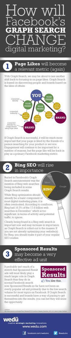 O que vai mudar com a nova busca do Facebook chamada GRAPH SEARCH. Comentários seus, de seus amigos e até páginas que você curtiu serão vistos na busca. Facebook se juntou ao BING que ficará com uma boa fatia do mercado de busca. Tudo isso engajado para que o Facebook ganhe mais com anuncios cada vez mais direcionados a você, ao seu perfil e sua vida.