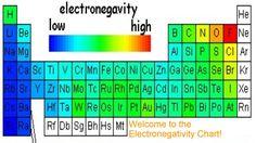 La electronegatividad puede definirse como la tendencia que presenta un átomo a atraer hacia sí los electrones de un enlace químico. Así, la electronegatividad es un concepto que solo tiene sentido cuando hablamos de átomos enlazados, y que es muy útil a la hora de determinar qué enlace químico se dará entre diferentes tipos de átomos.