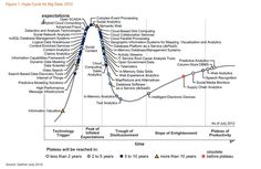Roundup of Big Data Forecasts and Market Estimates, 2012 - Forbes