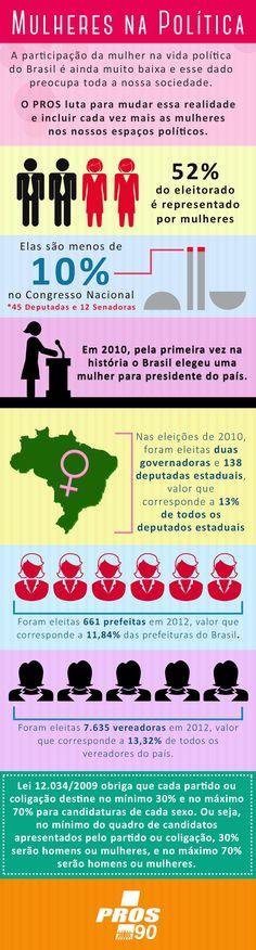 Infográfico sobre a participação da mulher na política brasileira.