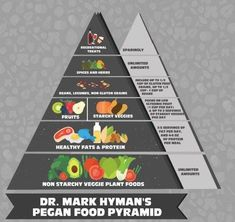 Mark Hyman: Here's How the Food Pyramid Should Look – EcoWatch Dr. Mark Hyman: Here's How the Food Pyramid Should Look – EcoWatch Low Glycemic Fruits, Low Glycemic Diet, Fodmap Diet, Hymen, Get Thin, Cholesterol Lowering Foods, Cholesterol Symptoms, Cholesterol Levels, Food Pyramid