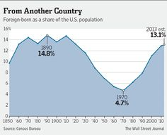 America Is a Nation of Immigrants, But Not the Way It Used to Be - Immigrants now make up the largest share of the U.S. population since the 1920's.