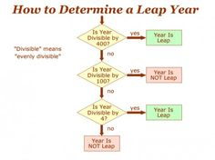 Flow Chart to Determine if a Year is a Leap Year. Also read article to see why we have leap years. What Is Leap Year, Leap Years, Leap Day, Math Charts, Flow, Science, Reading, Reading Books