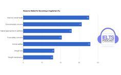 Reasons Stated for becoming a Vegetarian bar chart http://www.ieltspodcast.com/ielts-academic-task-1-sample-question-graph-29-2/?utm_term=academic&utm_content=bufferd3902&utm_medium=social&utm_source=pinterest.com&utm_campaign=buffer