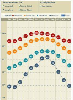 Average Temperatures at Disney World