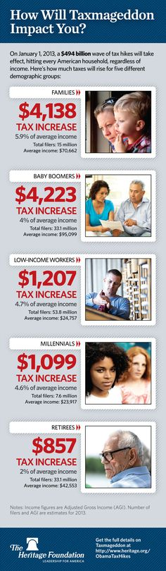 If you support the Obama administration, you need to view this graphic!  Infographic: How Will Taxmageddon Impact You?
