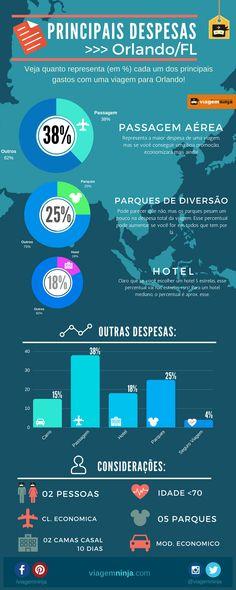 Percentual das Principais Despesas de Uma viagem aos Estados Unidos