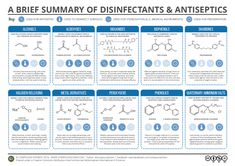 Ever wondered what compounds help kitchen cleaners keep your kitchen surfaces bacteria free? Or about the compounds that help antiseptic creams do their job? In this graphic, we take a look at some of the compounds used for antisepsis and disinfection, and where they're commonly used. There's also a look at how they all work in the article below! Alcohols Where are they found? Alcohols are commonly found in hospital hand sanitisers. Ethanol and isopropyl alcohol are the two most...