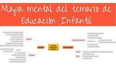 RECURSOS OPOSITORES/AS: Organizar el temario de Oposiciones Infantil por m...