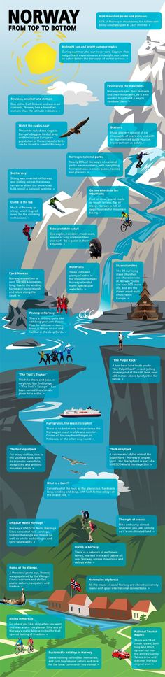 INFOGRAPHIC: Norway from top to bottom